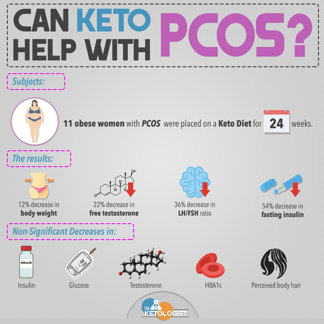 Keto and PCOS.jpg