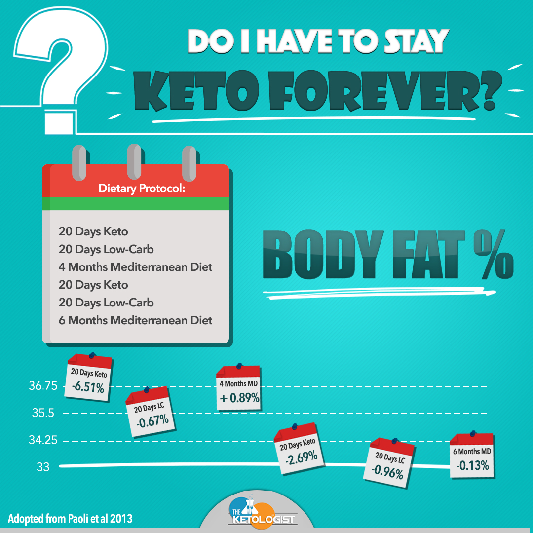 can you stay on the keto diet forever