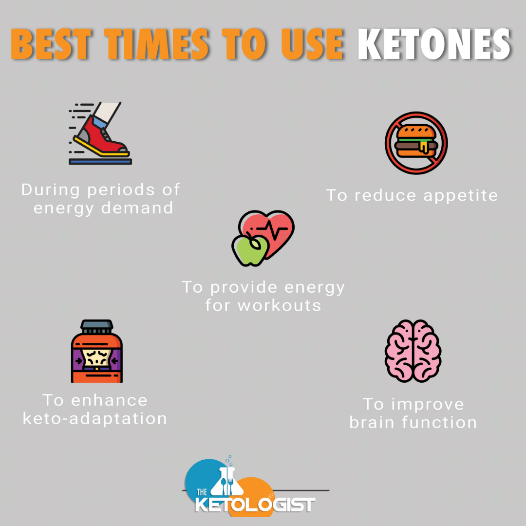 best time to use ketones.png