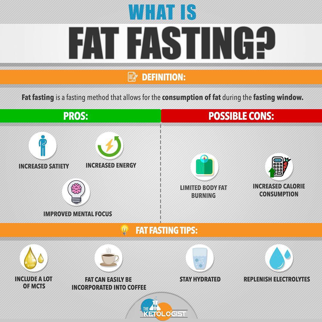 What is fat fasting.jpg