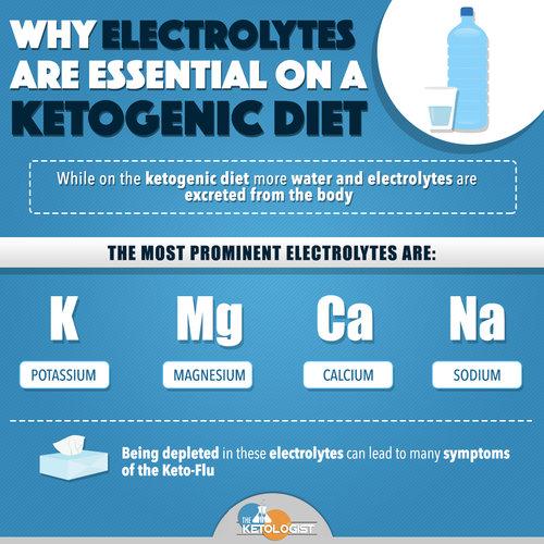 keto diet water electrolytes