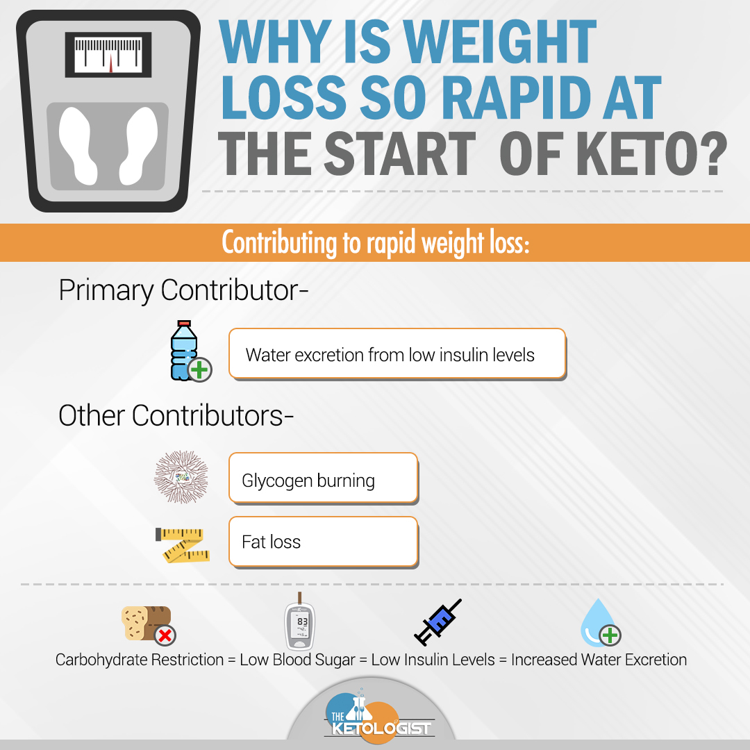 Why is Weight Loss So Rapid on Keto infographic.jpg