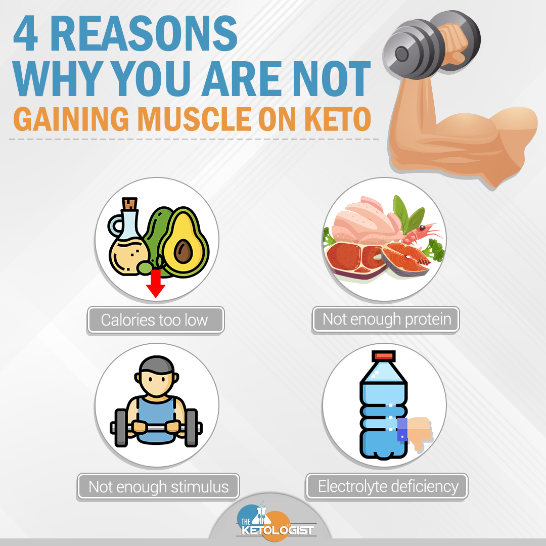 4 Reasons You're not gaining muscle on keto.jpg