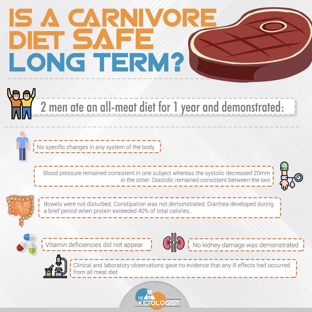 Is Carnivore Safe Longterm?.jpg