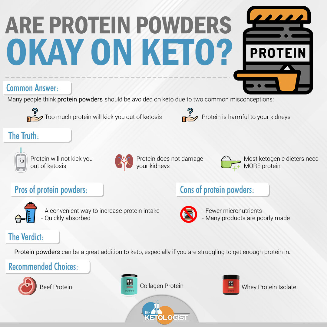 Are Protein Powders Okay on Keto?.jpg