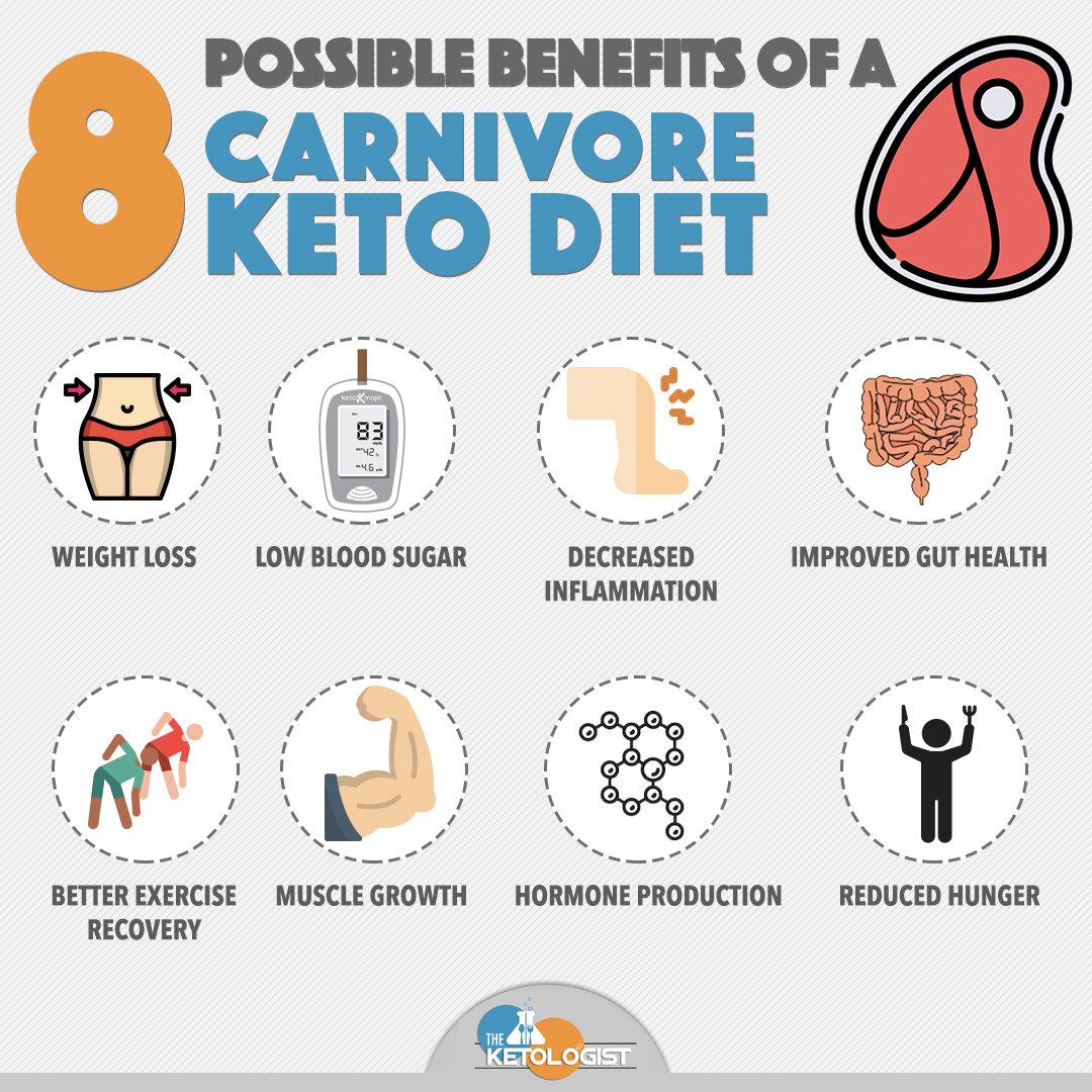 8 Benefits to Carnivore.jpg