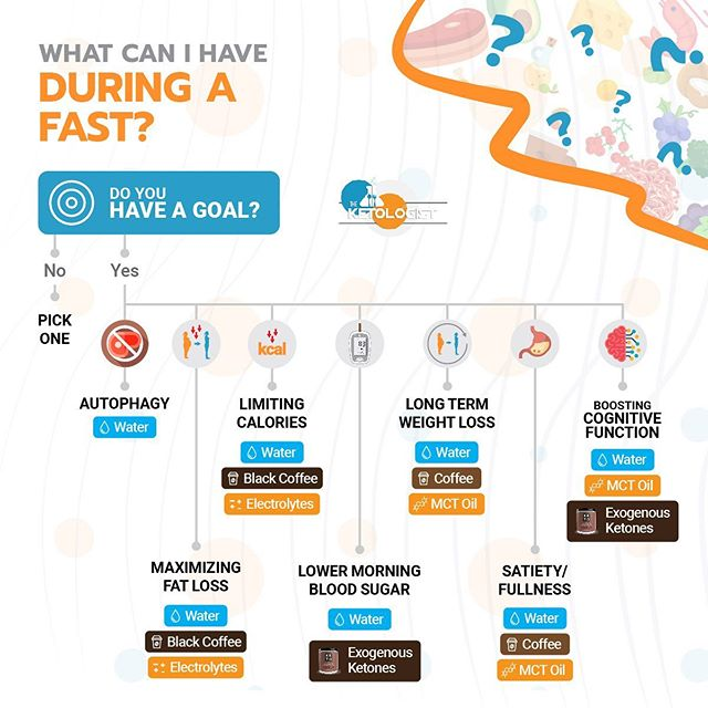 "👨‍🏫What can I have during a fast? - If you are finding yourself asking this question, you need to figure out what your primary goal is for fasting. Don't just fast because someone told you to fast. Fast with a purpose. - Once you have determined your primary goal for fasting, these are my suggestions for the question, ""what can I have during a fast?"" - It is also important to understand that you need to find what works best for you. This is what I have found works best for myself and people I have worked with but you may find something different. As always, be your own scientist and experiment so you know which tools are more effective for your goal!"