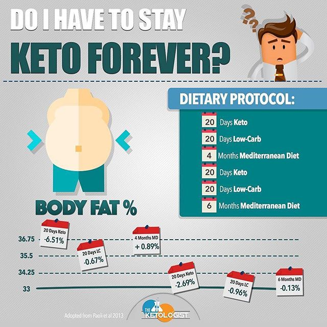 👨‍🏫Do I have to stay keto forever? - This is an old graphic I have posted a couple times because I think it's message is important. - In this study participants followed keto, then went low carb, then followed a Mediterranean diet and repeated. As you can see from the chart they continued to drop weight for the duration of the study with the exception of the minor increase during the first Mediterranean period. - This study demonstrates a few things. - 1️⃣ You do not have to stay keto forever 2️⃣ You will not gain all of the weight back if you stop keto 3️⃣ Points 1 and 2 are dependent on how you come off the diet. - When you follow a ketogenic diet you can restore your metabolic function. For some that can mean a better ability to utilize carbohydrates, meaning you may not have to stay keto forever. That doesn't mean coming off keto is for everyone, but for some people who have a hard time maintaining strict keto, it may be a great approach. - The fear of rapid weight regain when coming off keto needs to be properly understood. The stories of people gaining a ton of weight within a couple days of carb reintroduction is not all fat gain. That is your body retaining more water from increased insulin levels due to carb intake.  However, rapidly reintroducing carbs and overeating them for an extended period of time after keto may result in fat gain in some people, but this can be mitigated by slowly reintroducing carbs when transitioning off keto and continuing to maintain a lower carb approach. - To plug the Keto Answers book, one of the many resources in the book is our exact recommendations for how to come off of a keto diet if you so choose to. - Note: I have followed a keto diet 95% of the time for the last 4 years because it works for me and I love the way I feel. This may be the case for many people. But for those of you who don't like long term keto dieting, I believe this post is important for you!