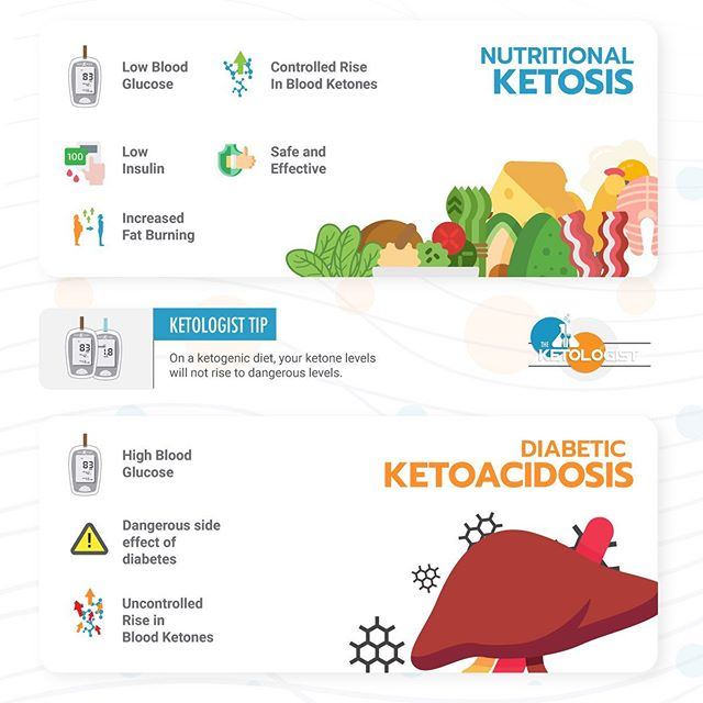 👨‍🏫Nutritional ketosis vs. Diabetic Ketoacidosis - It is important to understand the difference between these two things because if you ask a traditional doctor about ketosis, many will think immediately of diabetic ketoacidosis. - When you follow a ketogenic diet or low carb diet, the state of ketosis you are in is much different then what occurs during diabetic ketoacidosis or DKA. - During DKA there is an uncontrolled rise in ketones and blood glucose is high.  This is dangerous. When you follow a ketogenic diet, there is a controlled, safe rise in ketone levels and blood glucose is low.  This is safe and beneficial. - If you're talking to your physician about keto, make sure they understand this difference!