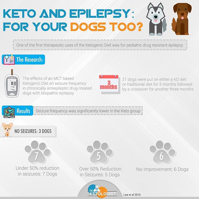 🐶Keto for your dog - Did you know that the ketogenic diet is even being researched for therapeutic use in dogs?  Just like we know that keto can help with epilepsy in humans, it's showing benefit for dogs too! - It should come as no surprise that dogs will benefit from eating real foods.  The dog food industry is almost as messy as the food industry that we as humans have to deal with.  Much of dog food is highly processed and contain coatings that trick the dogs into eating it.  This makes me wonder what the real lifespan of dogs could be if we fed them right!