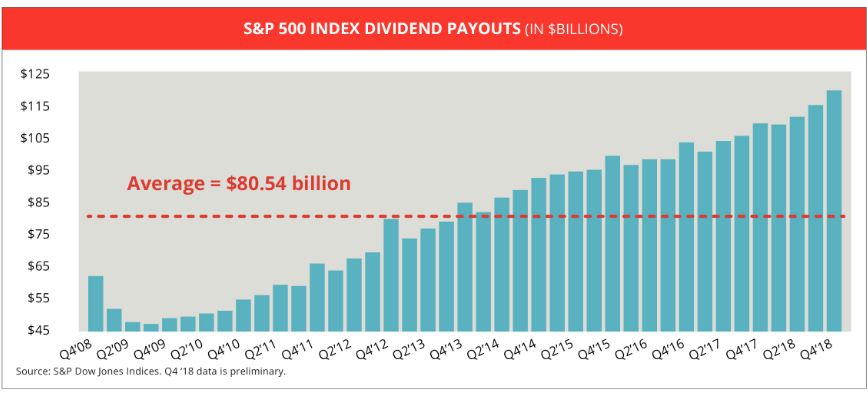 Dividend payouts -2008-2018.png