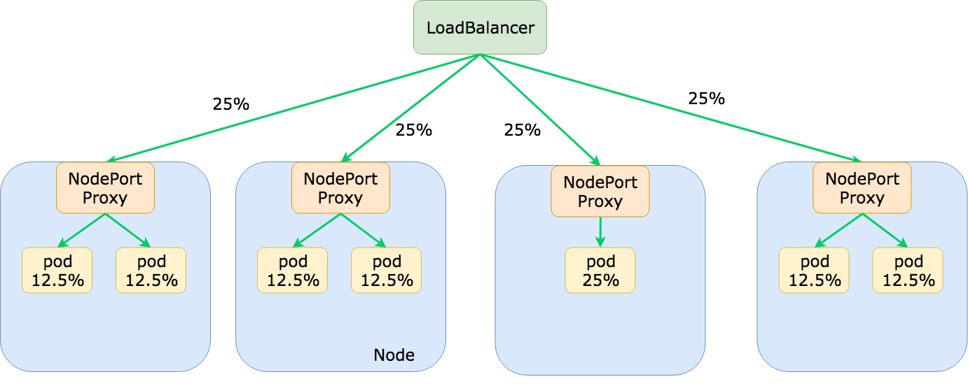 Kubernetes External Traffic Policies Explained (8).png