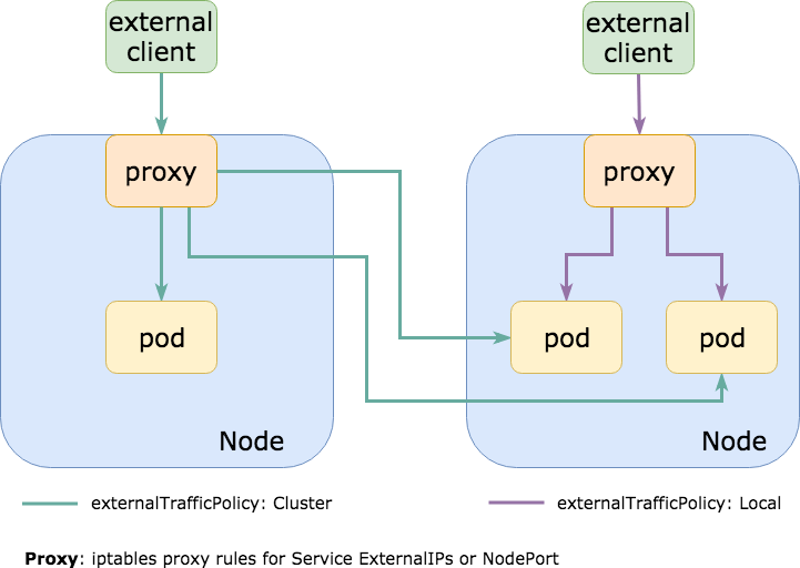 Kubernetes External Traffic Policies Explained (21).png