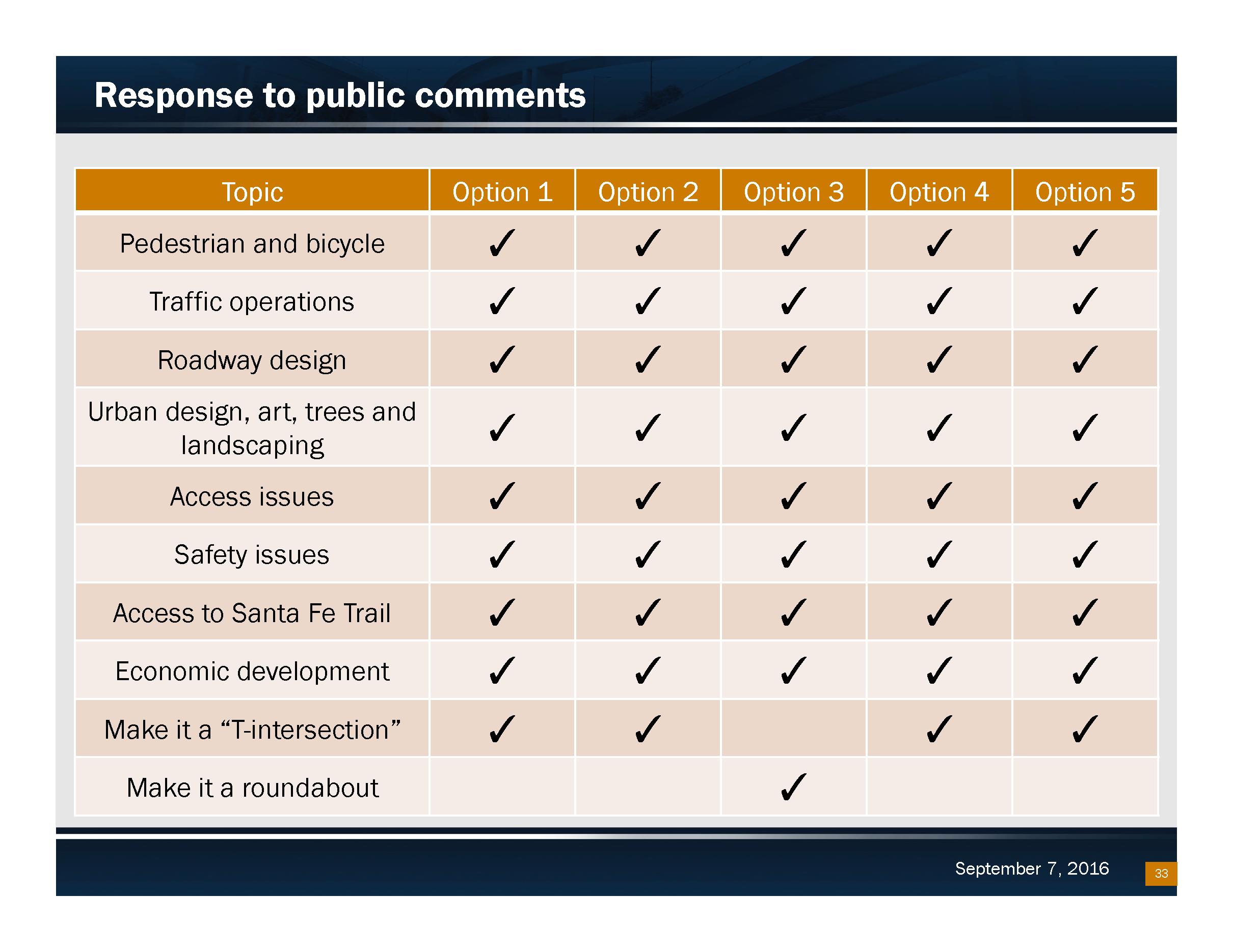 Response to Public Comments