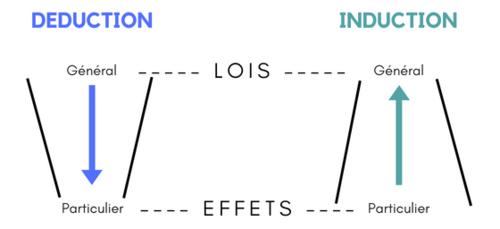 Carnet de typage Déduction+-+induction