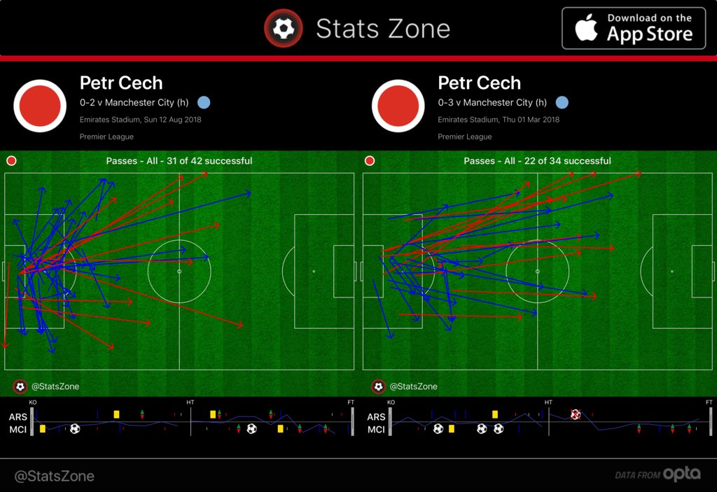 Petr Cech's distribution this season compared with the corresponding fixture last season.
