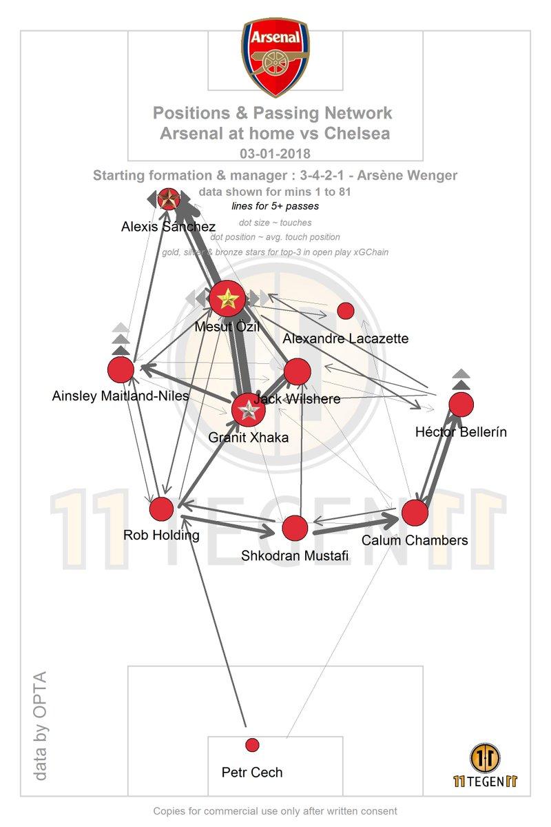 Özil v Chelsea .jpg