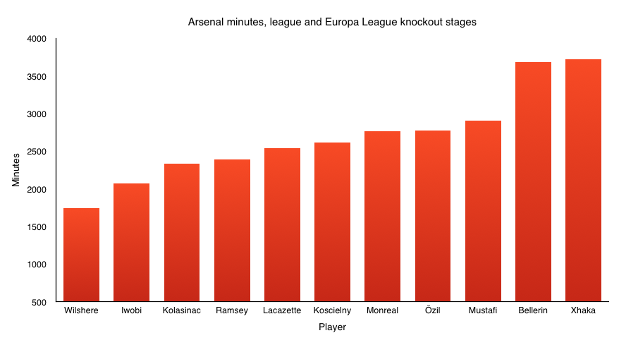 Arsenal minutes.png
