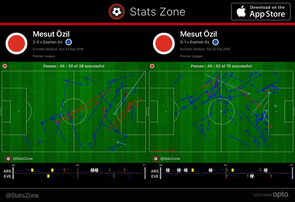 Özil passing v Everton.jpg