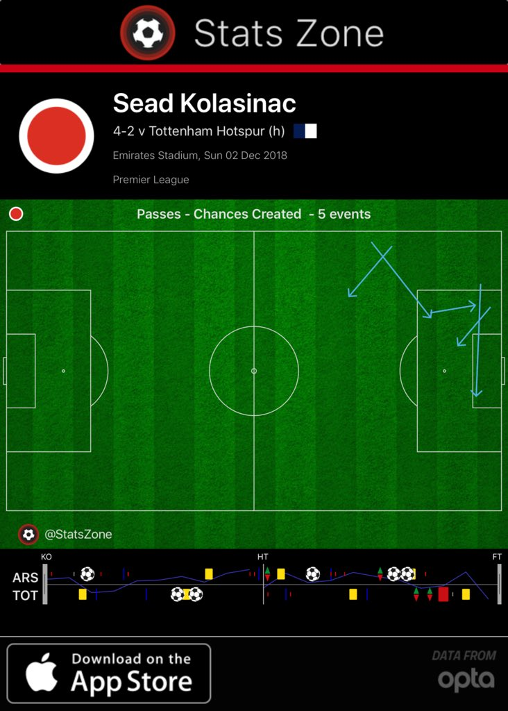 Kolasinac chances created.jpg