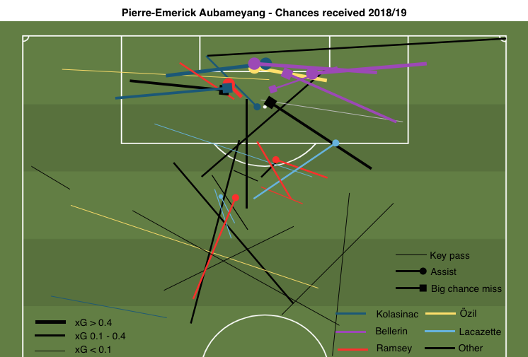 Aubameyang chances recieved map.png