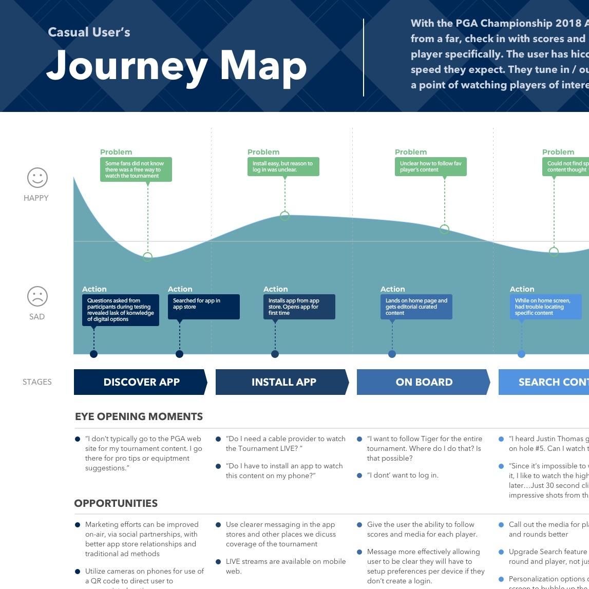 Casual+User+-+Journey+Map+-+PGA+Champ.jpg