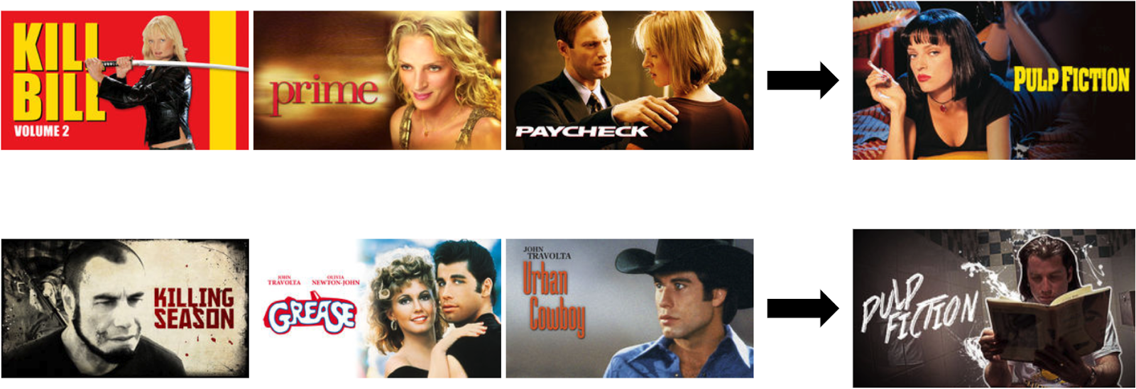 Based upon a user's historical actor preferences (Uma Thurman or John Travolta) the Netflix image algo will determine the best way to display movie/show titles to a user.