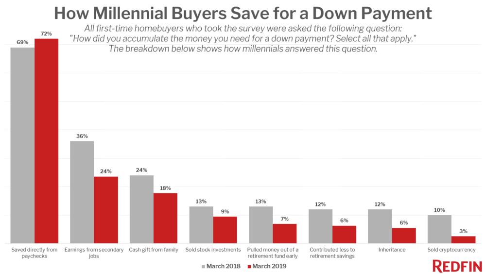 Redfin-Millennial-survey.png