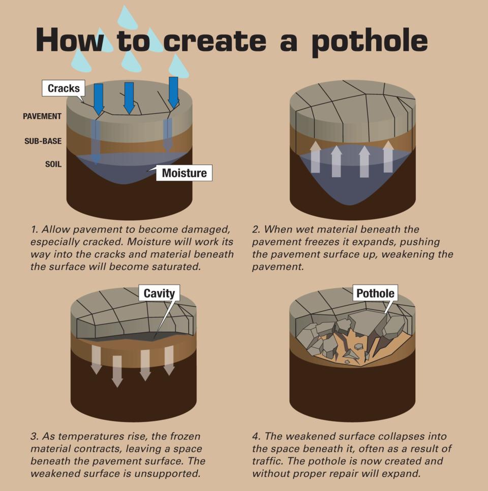 PotholesE.552bf43f585f8.jpg