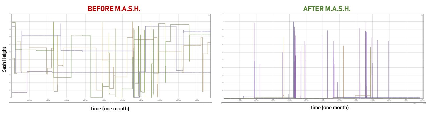 Check out one group's results for their 4 fume hoods - imagine this kind of sash height reduction in your own labs!