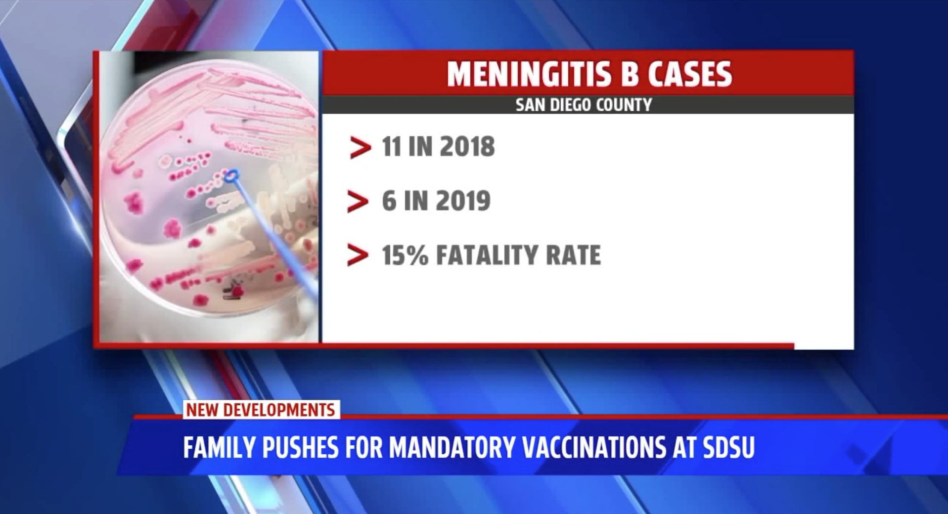 """According to the university, about 9,000 students have been vaccinated against meningococcal B to date."" -"