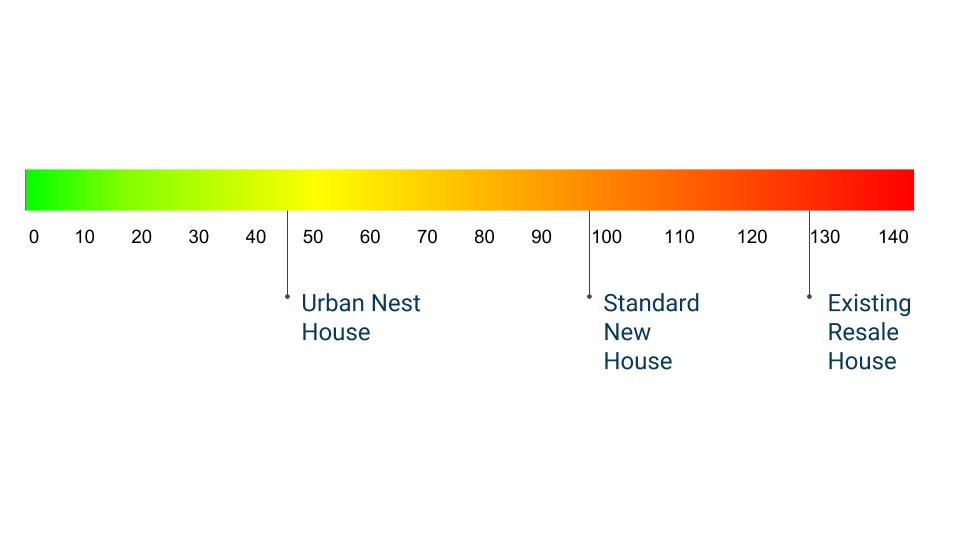 The HERS Index - How do you measure energy efficiency in your home? With the HERS Index, the lower the score the better! The HERS Index is the Home Efficiency Rating System used across the country to determine energy efficiency of a house. At Urban Nest, we achieve a lower score by selecting the best in energy efficient options. An existing home on average will score around 130, while the lowest score house by Urban Nest Homes is 46.