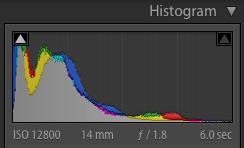 EOS-R, f1.8 14mm Histogram
