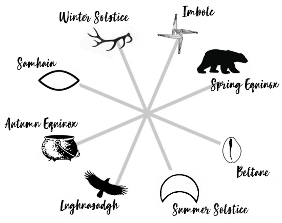 Path of the Ancestral Mothers - Year One, the Wheel of the Year