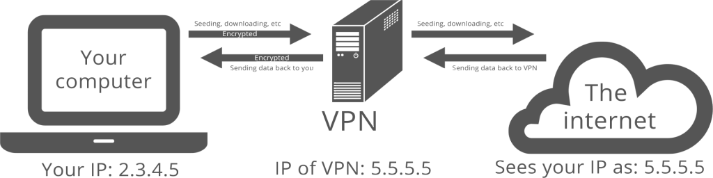 Diagram of how VPN works