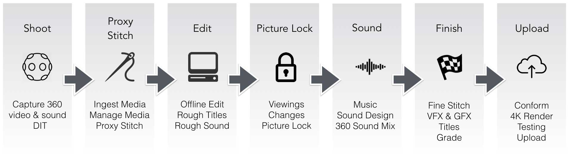 Our standard 360° video post-production workflow.