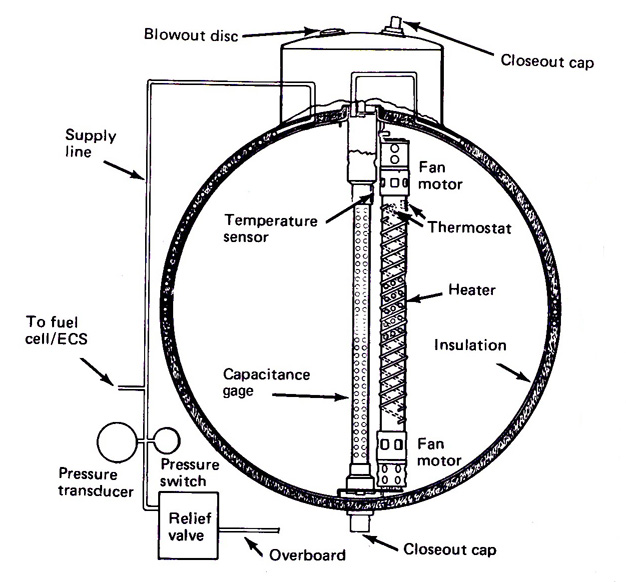 A diagram showing oxygen tank no.2 -