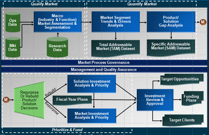 Waypoint's Market Assessment & Strategy process effectively transforms data into actionable intelligence.