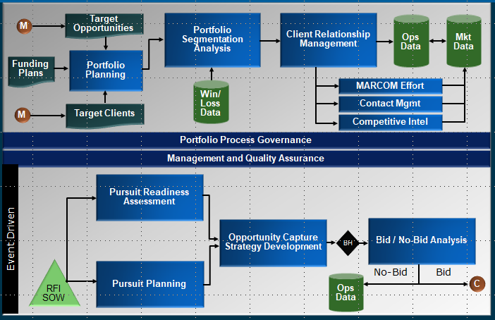 Waypoint's Portfolio & Pipeline process consistently refines opportunities to targets.