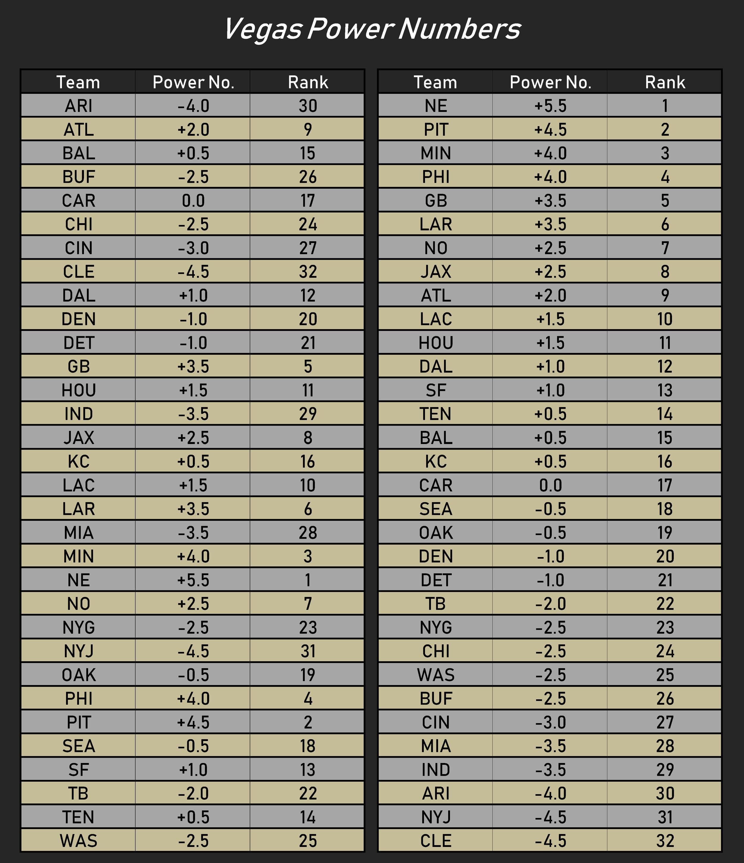 2018_NFL_Season_Lookahead_Lines_Math.jpg