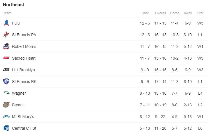 NEC Standings.PNG