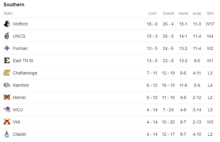 Southern Standings.JPG