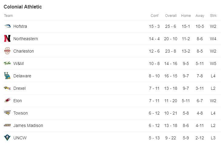 CAA Standings.JPG