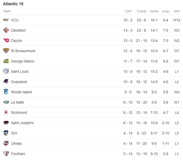 A10 Standings.JPG