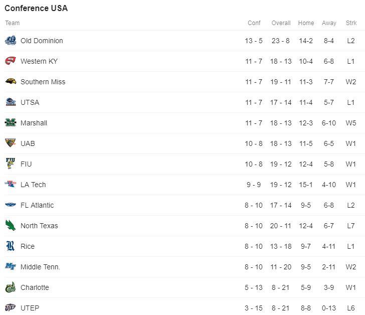 CUSA Standings.JPG
