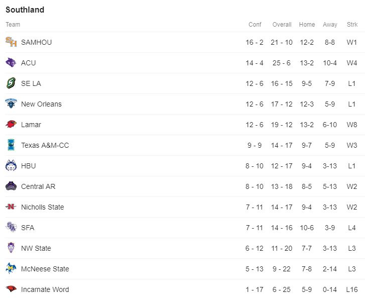 Southland Standings.JPG