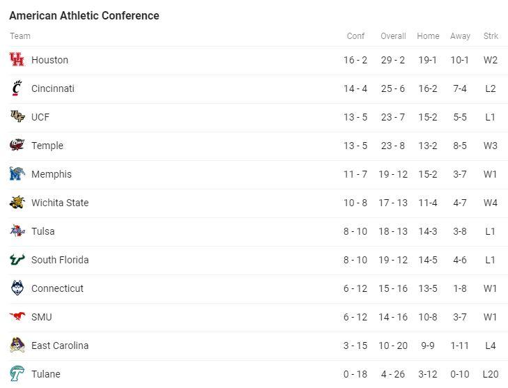 AAC Standings.JPG