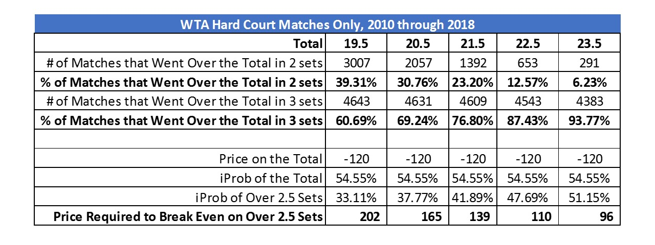 Totals vs over 2.5 sets.jpg