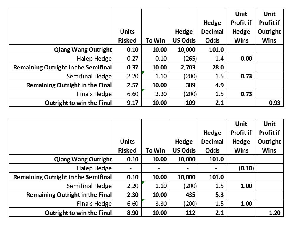 2019 Miami Quarterfinals Wang Hedge.jpg