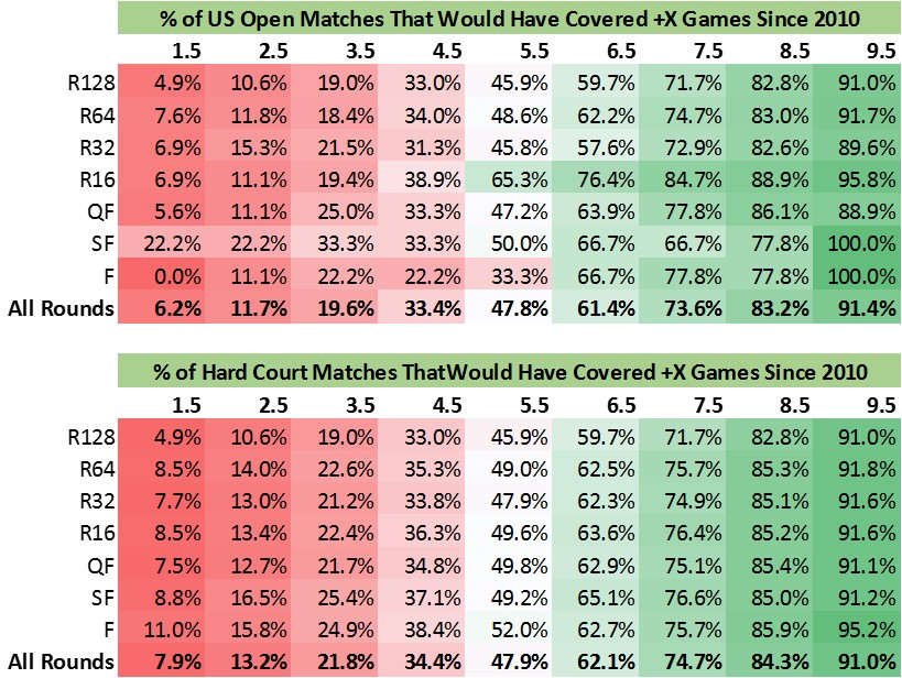 US Open Spreads.jpg